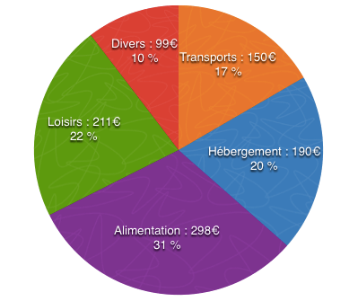 budget-graphique-cambodge