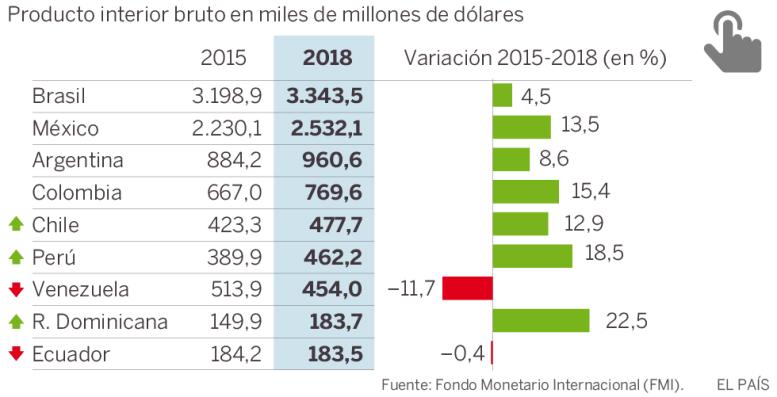 Las economías de Chile y Perú rebasarán en dos años a Venezuela