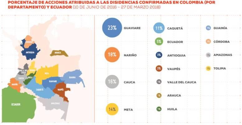 Así operan las disidencias de las FARC en Colombia