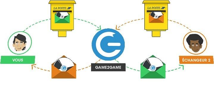 Game2Game - cycle d'un échange postal