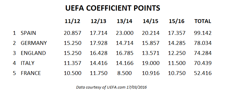 UEFA Coefficient