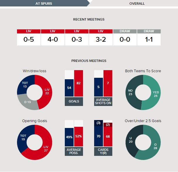 Tottenham v Liverpool - Fixture History Overall