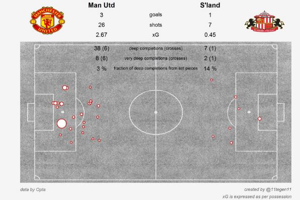 Manchester United v Sunderland - xG plot (created by @11tegen11)