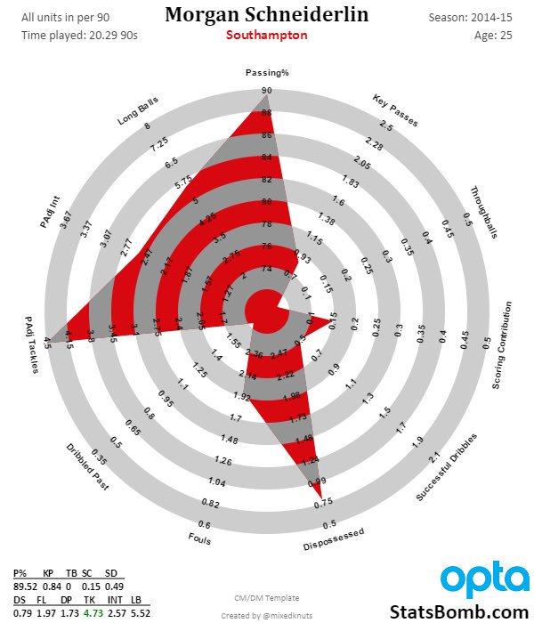 The above radars were created by @MixedKnuts (Go follow him) with data from Opta.