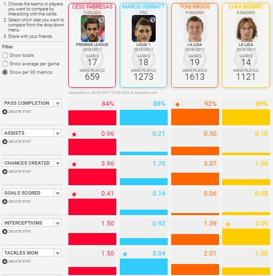 Cesc Fabregas for Chelsea 2016/17 v Some Top European Counterparts