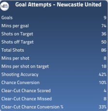 Attacking Stats