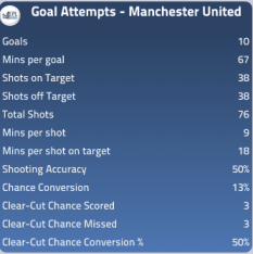 Manchester United Attacking Stats