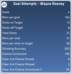 Rooney's attacking stats this season