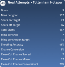 Spurs 'attacking' threat