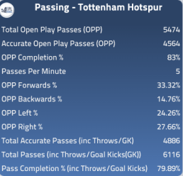 Spurs passing