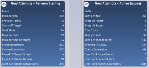 Sterling and Januzaj's attacking stats this season