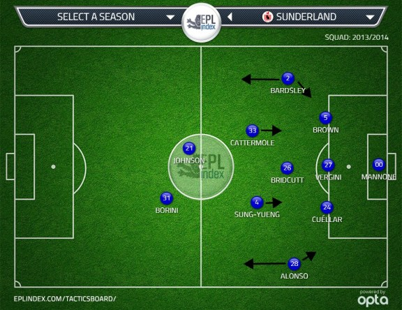 Sunderland's wingback system left a weakness that Spurs would exploit and force Poyet to go 4-3-3.