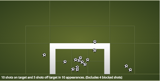 Harry Kane - Shot Map