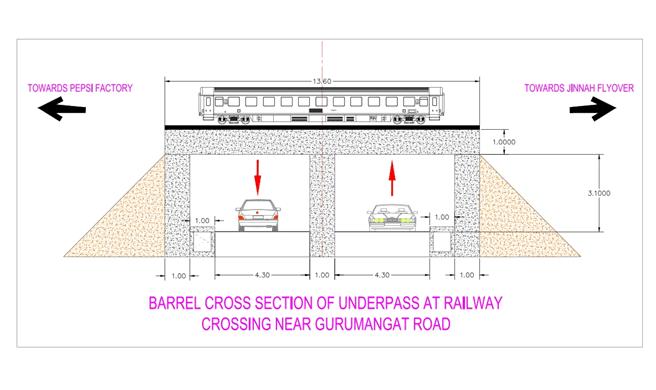 Construction Of Underpass At Railway Crossing Gurumangat