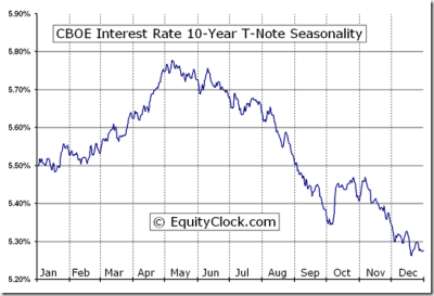 CBOE Interest Rate 10-Year T-Note (^TNX) Seasonal Chart | Equity Clock