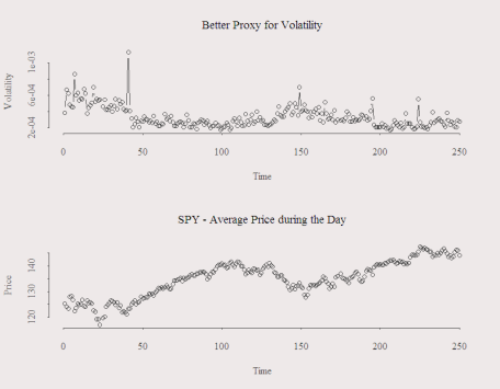 Better Volatility Estimate