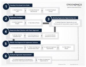 ergonomics-improvement-process