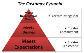 customer-pyramid