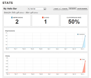 The Hello Bar administrative interface. Displayed here are the clickthrough stats for the link in the Hello Bar.