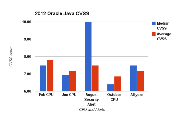 2012-oracle-java-cvss