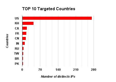 TOP-10-TARGETED-COUNTRIES