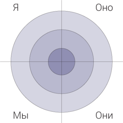 Квадранты - Я, Мы, Оно, Они