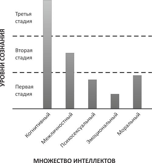 Пример различий в линиях развития в рамках индивидуальной психограммы