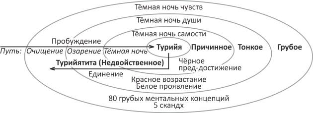 Стадии-состояния (иллюстрация из книги Кена Уилбера «Интегральная духовность»)
