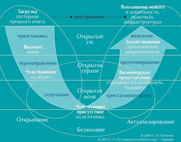 Теория U Отто Шармера