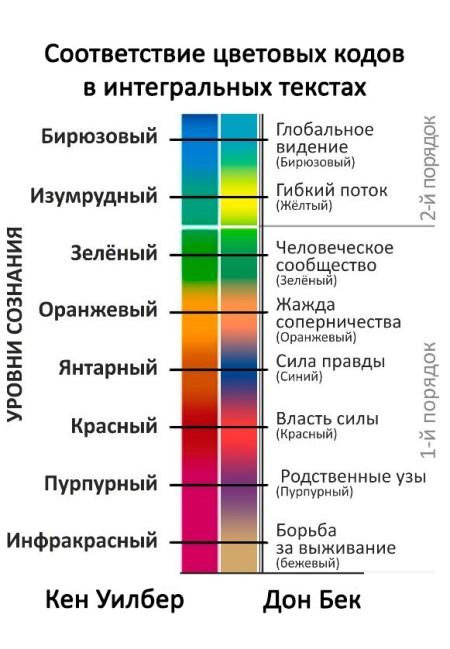 Соответстви цветовых кодов спиральной динамики Дона Бека и интегральной психологии Кена Уилбера