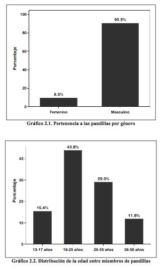 La proporción de hombres en pandilleras es muy superior a la presencia femenina. (FIU/Funde)