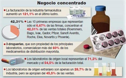 negocio_farmacéuticas