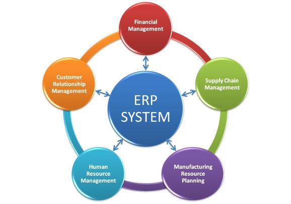Como aproveitar de verdade seu sistema ERP