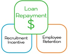 Educational Support Program > Overview > Loan Repayment