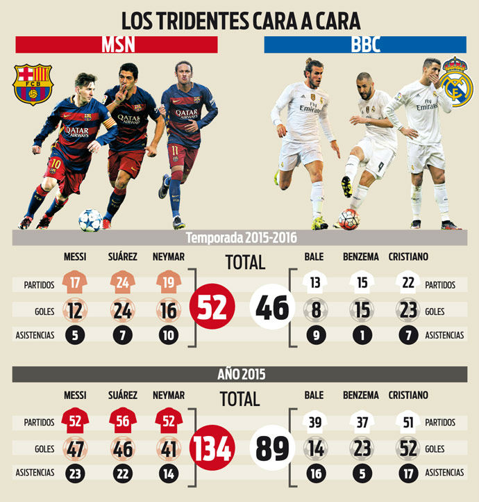 The trident Barca sweeps by a landslide to Real Madrid
