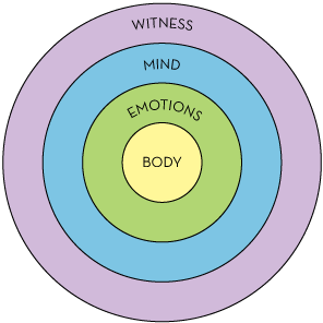 body-emotions-mind-witness