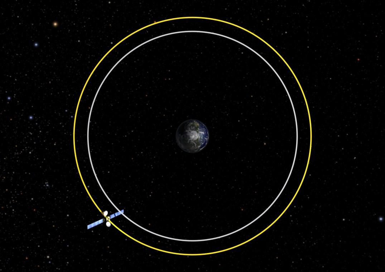 Cemitério de Satélites GEO: para eliminar riscos de colisão e preservar as órbitas geoestacionárias de acidentes os satélites GEO devem ser movidos para fora do anel orbital geoestacionário antes do fim de suas missões o que equivale encerrar a missão 3 meses antes para que o combustível residual do satélite seja usado para movê-lo a uma distância segura de 300 km além de sua órbita.