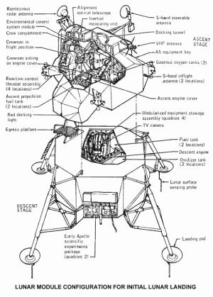O módulo lunar: confira o formato da base do módulo, deixada na Lua pelas missões Apollo.