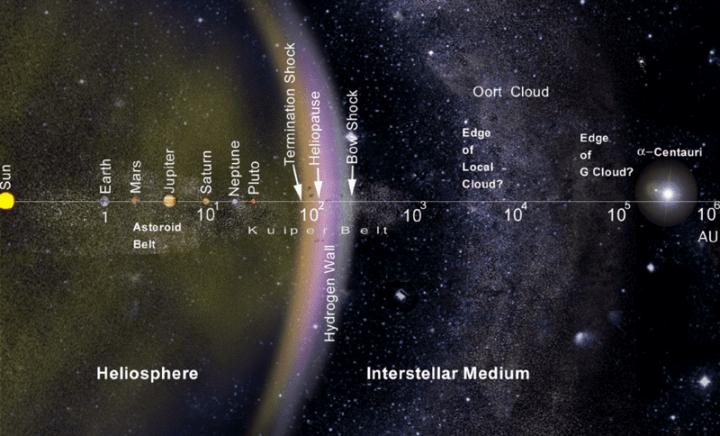 O Sistema Solar em escala logarítimica mostra a distância do Sol aos planetas, a Heliosfera, o Meio Interestelar e a nuvem de Oort.