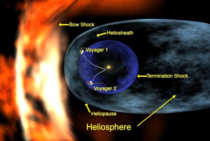 Concepção artística das sondas Voyager à medida que se aproximam do espaço interestelar. Crédito: NASA/JPL