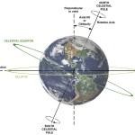 Geóloga liga as mudanças regulares do ciclo orbital da Terra às mudanças climáticas globais