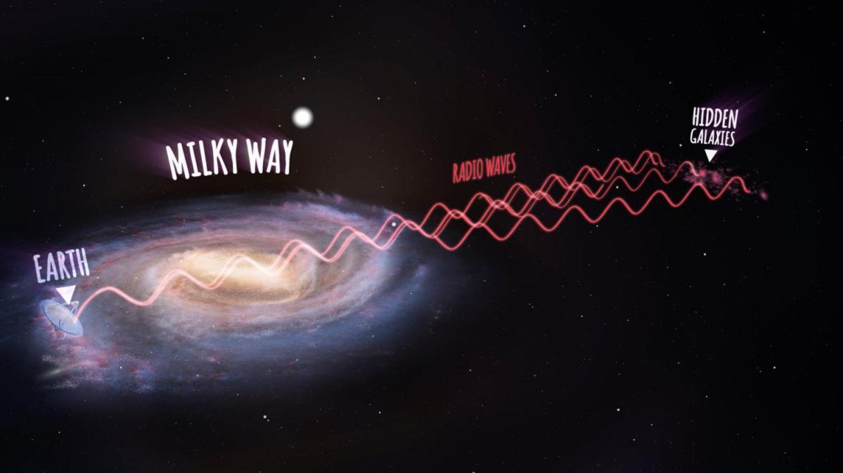 Cientistas estudam 883 galáxias escondidas atrás da Via Láctea e buscam entender o Grande Atrator