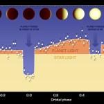 55 Cancri e: Spitzer mapeia os padrões climáticos de uma Super-Terra de forma inédita
