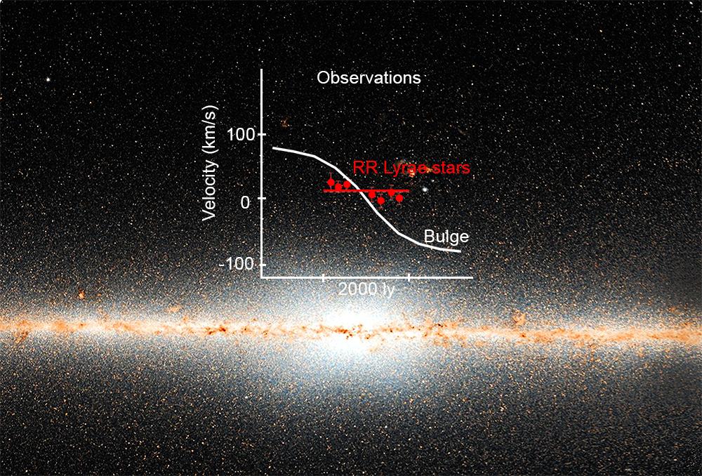Faróis cómicos revelam o núcleo antigo da Via Láctea