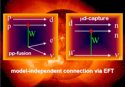 Vamos dar revisitar os primeiros momentos do Universo? A nucleossíntese do Big Bang