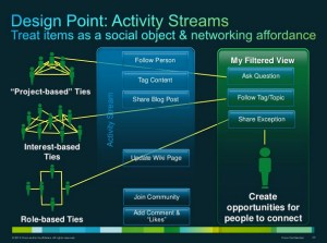 Design Point: Activity Streams