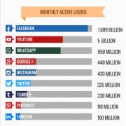 social-media-monthly-users-2016