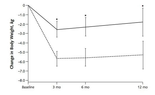 2014 Lågkolhydratkost har bättre effekt än lågfettdiet