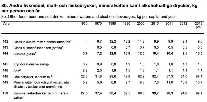 Konsumtion läsk