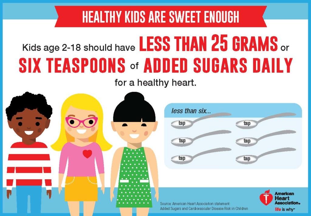hur många gram socker per dag